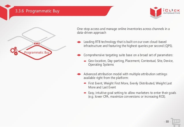 3.3.6 Programmatic Buy  One-stop access and manage online inventories across channels in a data-driven approach Leading RT...
