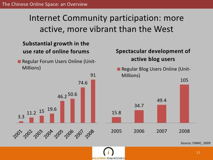 an overview of china and the internet Provides an overview of china, including key events and facts.