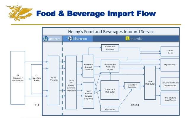 Current Food And Beverage Service Trends
