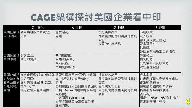 C – 文化 A-行政 G-地理 E-經濟 美國企業眼 中的中國 語言與種族的同質性; 外僑. 易於經商; 內陸. 接近美國西岸; 比較優良的港口與其他基礎 設施; 東亞的生產網路. 市場較大; 收入較高; 勞工投入及生產力; 資本可用性; 供...