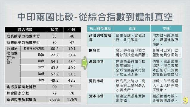 中印兩國比較-從綜合指數到體制真空 綜合指數 印度 中國 成長競爭力指數排行 55 46 商業競爭力指數排行 30 47 公司治 理指數 (百分 位) 發言權與負責度 60.2 10.1 政治 22.2 51.4 政府 54.1 63.4 法令...