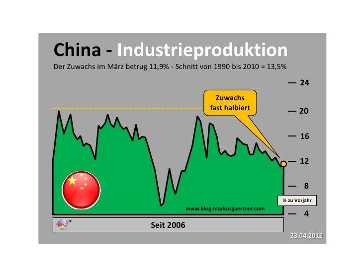 China - IndustrieproduktionDer Zuwachs im März betrug 11,9% - Schnitt von 1990 bis 2010 = 13,5%                           ...
