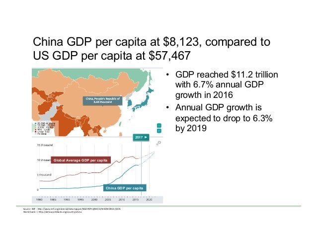 China GDP per capita at $8,123, compared to US GDP per capita at $57,467 • GDP reached $11.2 trillion with 6.7% annual GD...
