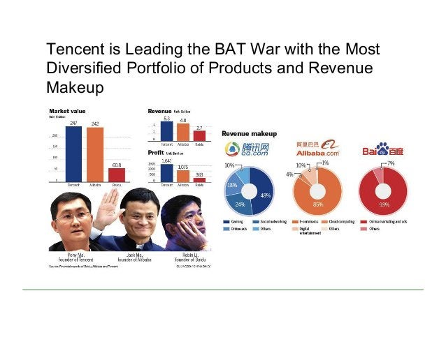 Tencent is Leading the BAT War with the Most Diversified Portfolio of Products and Revenue Makeup