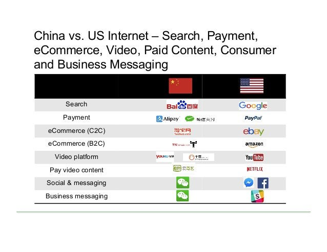 Search Payment eCommerce (C2C) eCommerce (B2C) Video platform Pay video content Social & messaging Business messaging Chin...