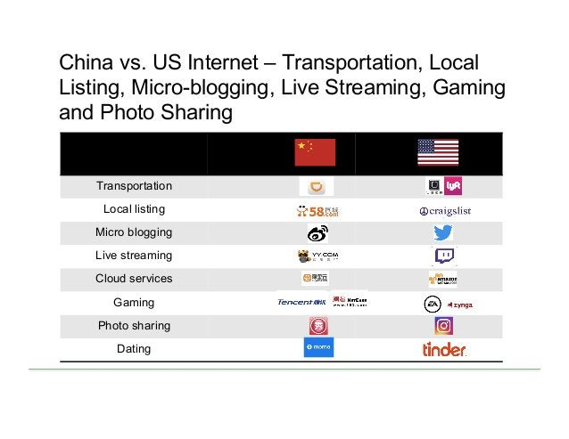 Transportation Local listing Micro blogging Live streaming Cloud services Gaming Photo sharing Dating China vs. US Interne...