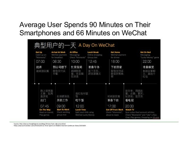 Average User Spends 90 Minutes on Their Smartphones and 66 Minutes on WeChat Source:  h)p://www.shenglidigital.com/blog/...