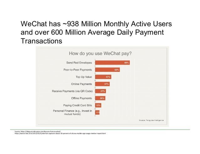 WeChat has ~938 Million Monthly Active Users and over 600 Million Average Daily Payment Transactions Source:  h)ps://blo...