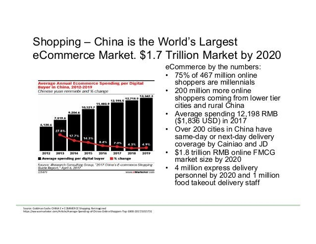 Shopping – China is the World's Largest eCommerce Market. $1.7 Trillion Market by 2020 eCommerce by the numbers: • 75% of...
