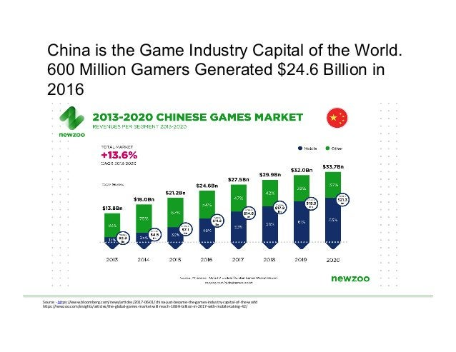 China is the Game Industry Capital of the World. 600 Million Gamers Generated $24.6 Billion in 2016 Source  -‐  https...