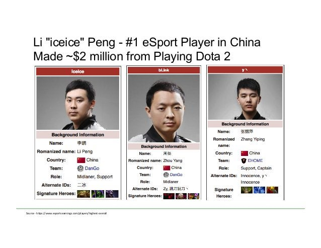 """Li """"iceice"""" Peng - #1 eSport Player in China Made ~$2 million from Playing Dota 2 Source  -‐  h)ps://www.esportsearni..."""