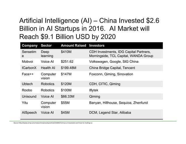 Artificial Intelligence (AI) – China Invested $2.6 Billion in AI Startups in 2016. AI Market will Reach $9.1 Billion USD b...