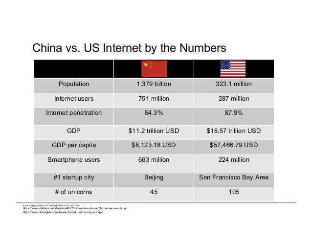 China vs. US Internet by the Numbers Population 1.379 billion 323.1 million Internet users 751 million 287 million Interne...