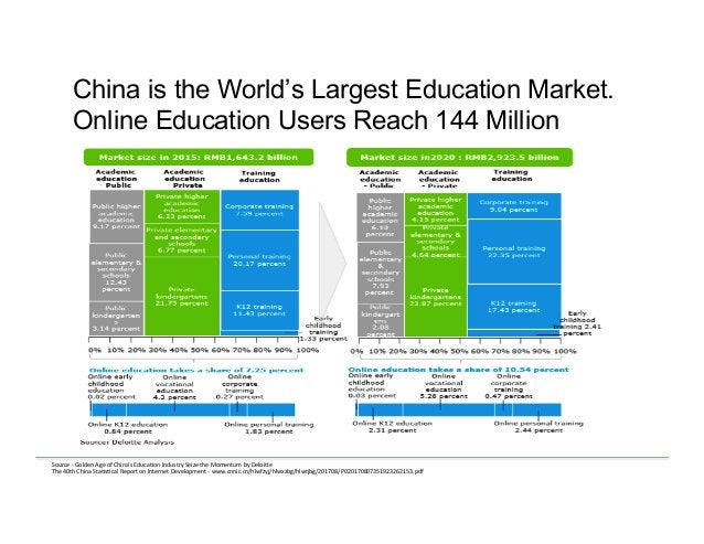 China is the World's Largest Education Market. Online Education Users Reach 144 Million Source  -‐  Golden  Age  ...