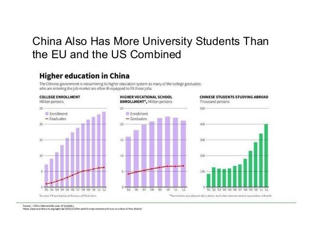 China Also Has More University Students Than the EU and the US Combined Source  –  China  Na<onal  Bureau  of  ...