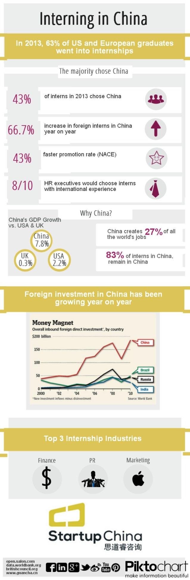 China Internships