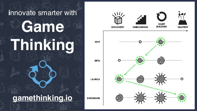 innovate smarter with Game Thinking gamethinking.io