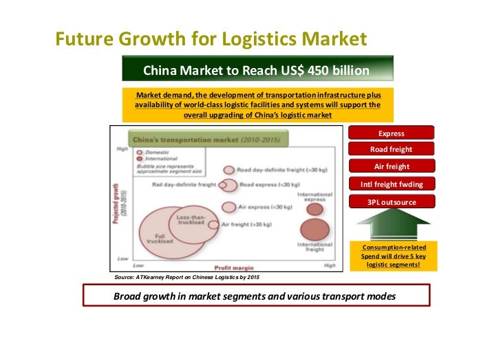 development of logistics industry in china China unicom, logistics industry body to promote smart supply chain solutions  the two parties will draft an industry development report and bring together local.