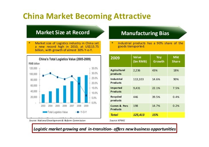 chinas logistics industry At more than $1 trillion, china is the world's largest grocery market sheer size  does not equal efficiency, however economies of scale aside,.
