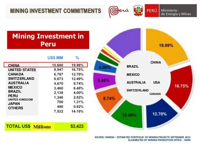 Peru mining investment in peru townhouse vs house investment loans