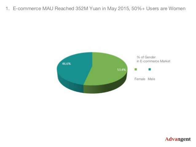 China mobile e commerce report jan may for E commerce mobili