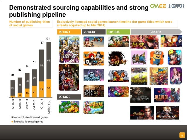 China Mobile Games and Entertainment Group Limited (CMGE ...