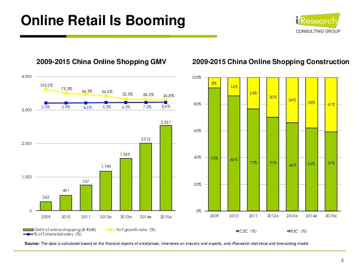 china online food retailing booms after