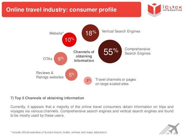 China's Online Travel Market – Market Analysis Report 2012-2013