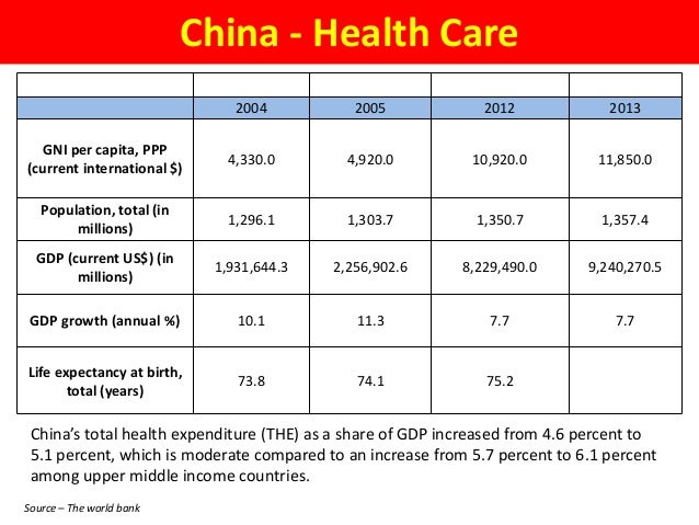 china healthcare market potentials  u0026 opportunities