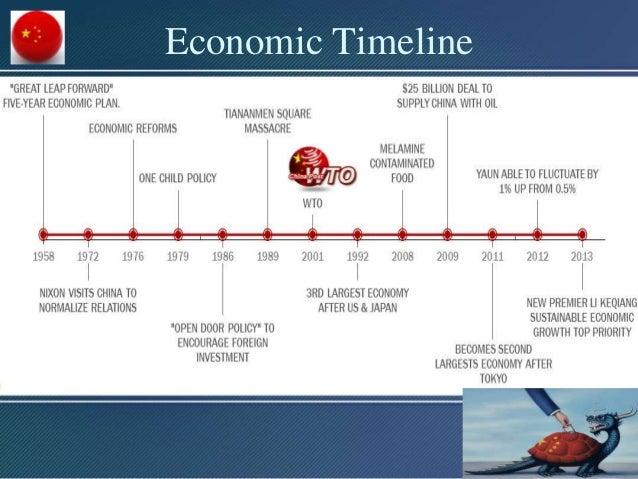 China Presentation, Global Economics