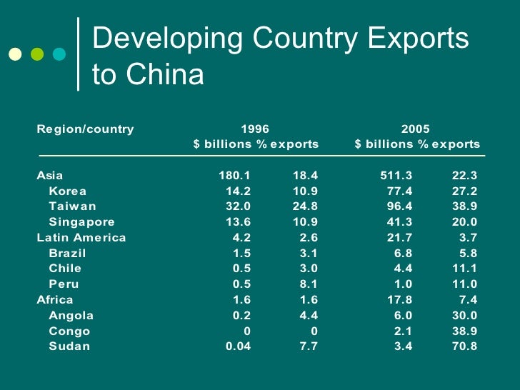 China Relations With Developing Countries