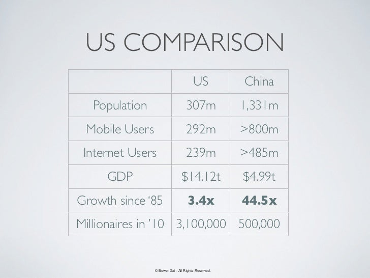 US COMPARISON                                       US            China   Population                     307m             ...