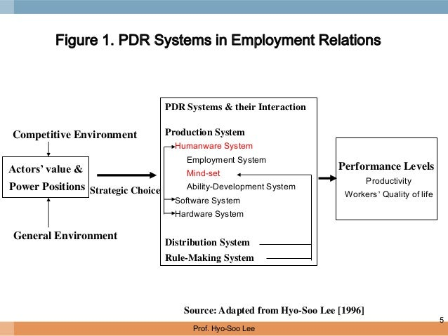 major perspectives in industrial relations Industrial relations: industrial relations then refers to the relationship between employers and employees this needs to be a good relationship, the divisions need to be working together as efficiently as possible, in order to maximize economic gain and the potential for industrial growth.