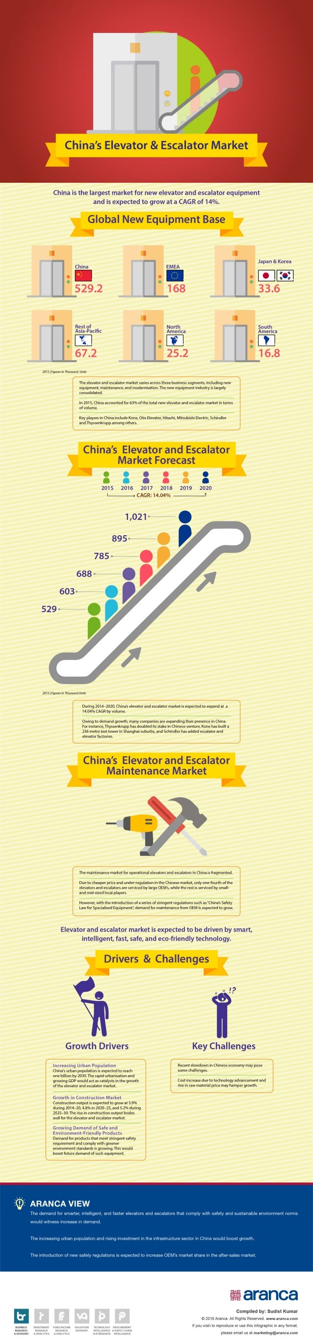 China's Elevator and Escalator Market
