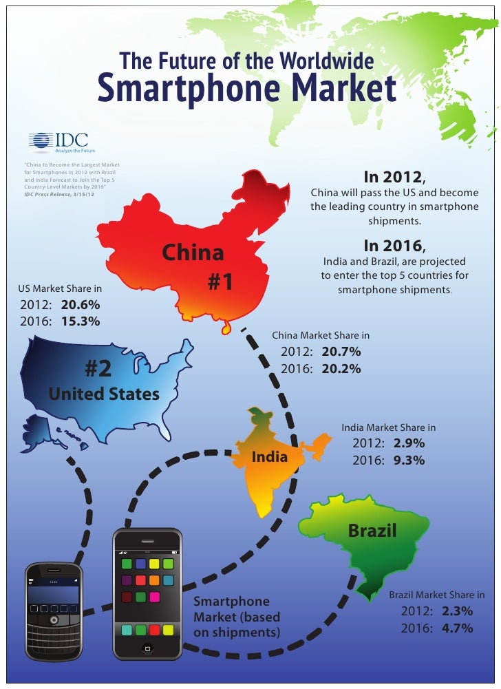 """The Future of the Worldwide                            Smartphone Market """"China to Become the Largest Market for Smartphon..."""