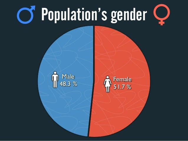 Population's gender    Male    Female   48.3%   51.7%