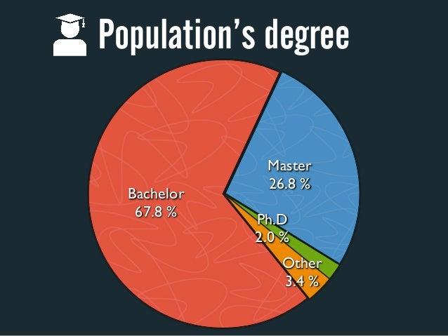 Population's degree              Master              26.8%  Bachelor   67.8%             Ph.D             2.0%         ...