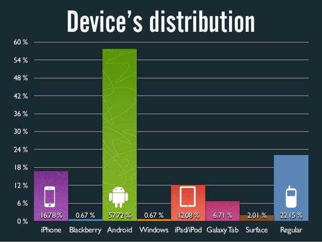60%                 Device's distribution54%48%42%36%30%24%18%12% 6%       16.78%    0.67%   57.72%   0.67% ...