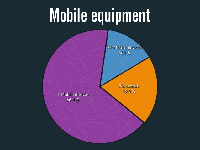 Mobile equipment                    2+ Mobile devices                        14.1%                         No mobile     ...