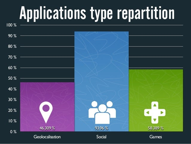100%        Applications type repartition 90% 80% 70% 60% 50% 40% 30% 20% 10%             46.309%       93.96%...