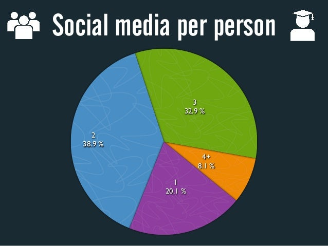 Social media per person                   3                 32.9%     2   38.9%                      4+                 ...