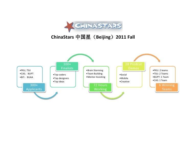 ChinaStars 中国星(Beijing)2011Fall                           100+                                28Prod...