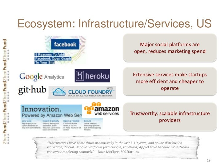 Ecosystem: Infrastructure/Services, US                                                              Major social platforms...