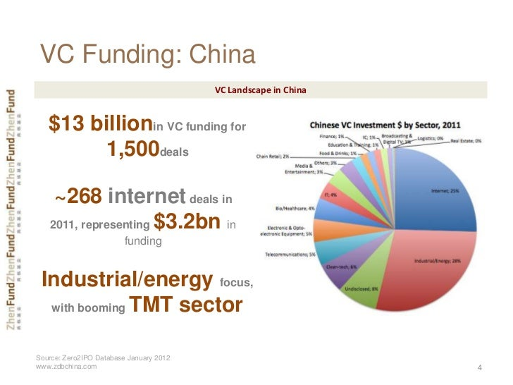 VC Funding: China                                         VC Landscape in China   $13 billionin VC funding for        1,50...