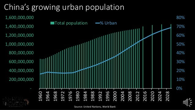 80%  70%  60%  50%  40%  30%  20%  10%  0%  China's growing urban population  1,600,000,000  1,400,000,000  1,200,000,000 ...