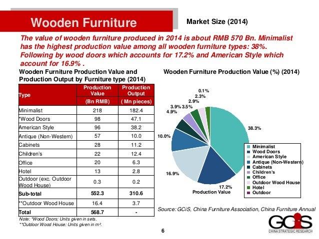 Market Analysis of Waterborne Wood Coating  6. China waterborne wood coating market
