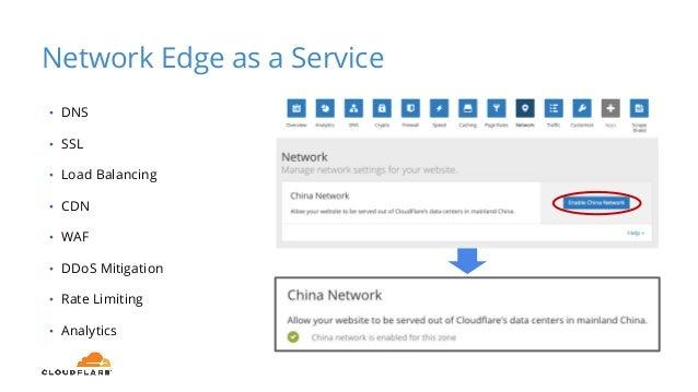 Network Edge as a Service • DNS • SSL • Load Balancing • CDN • WAF • DDoS Mitigation • Rate Limiting • Analytics