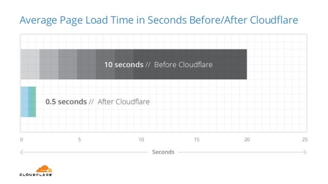 Website Availability Before/After Cloudflare