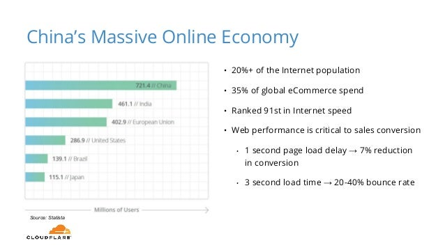 Source: Statista • 20%+ of the Internet population • 35% of global eCommerce spend • Ranked 91st in Internet speed • Web p...