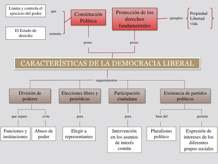 Resultado de imagen de CARACTERISTICAS DE LAS POLITICAS DE LA DEMOCRACIA LIBERAL